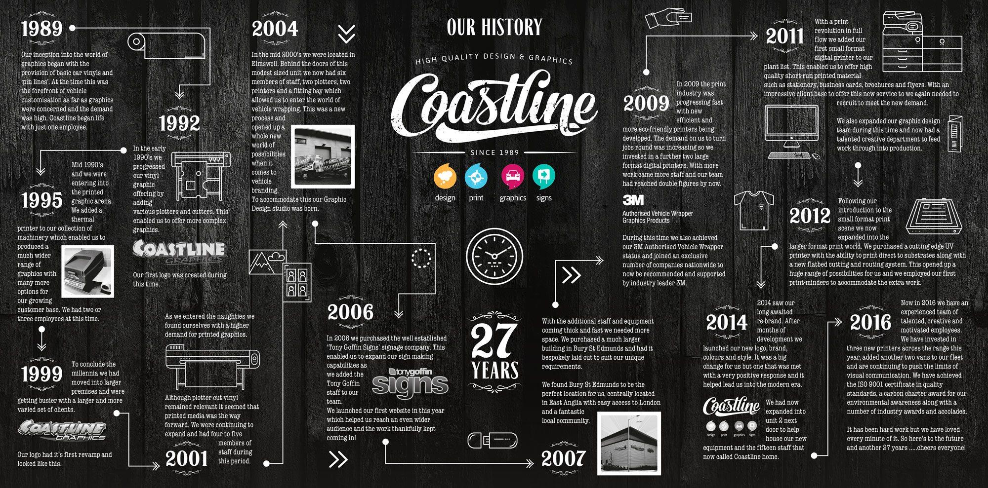 Coastline –Our History